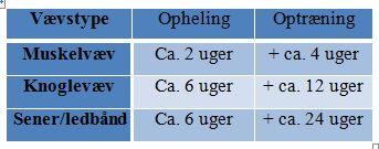 Vævstyper